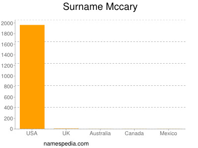 Surname Mccary