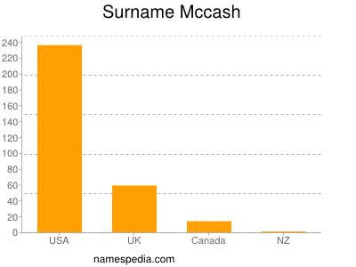 Surname Mccash