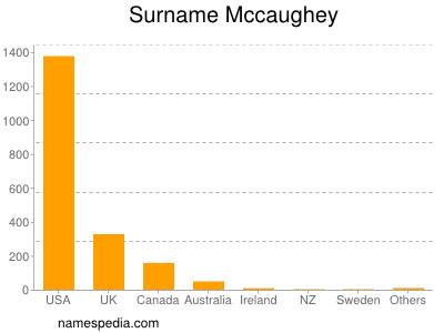 Surname Mccaughey