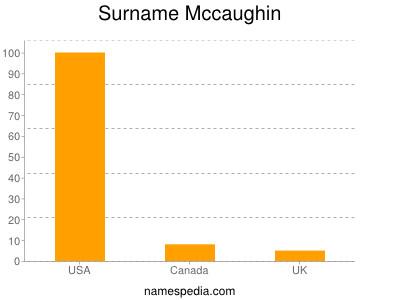 Surname Mccaughin