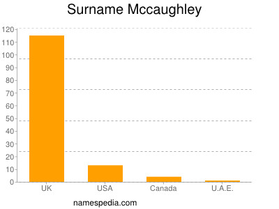 Surname Mccaughley