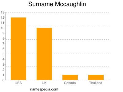 Surname Mccaughlin