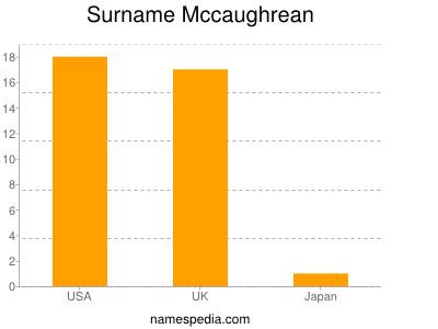 Surname Mccaughrean