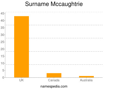 Surname Mccaughtrie