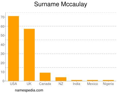 Surname Mccaulay