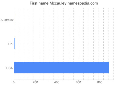 Given name Mccauley