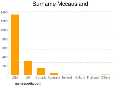 Surname Mccausland