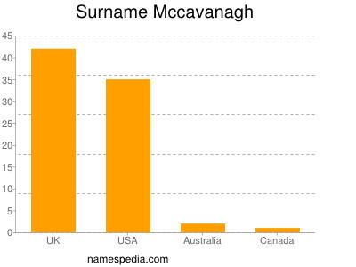Surname Mccavanagh