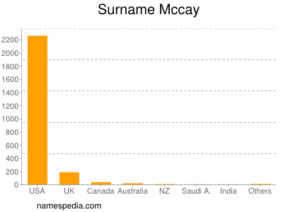 Surname Mccay