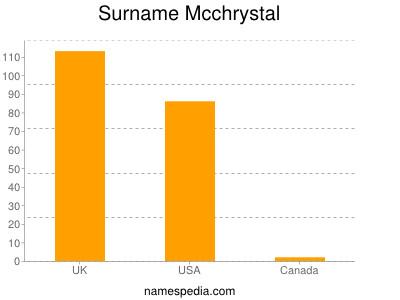 Surname Mcchrystal