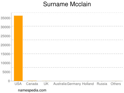Surname Mcclain
