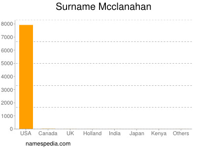 Surname Mcclanahan