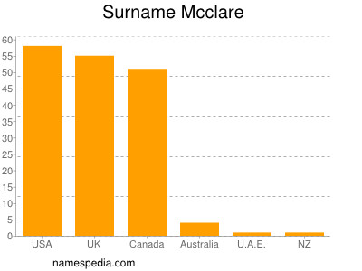 Surname Mcclare
