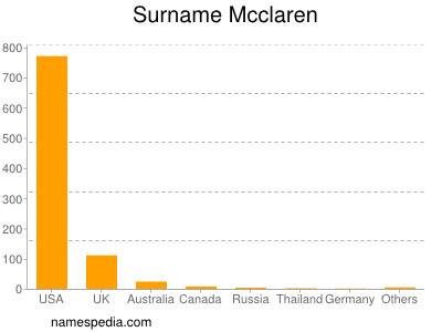 Surname Mcclaren