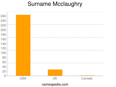 Surname Mcclaughry