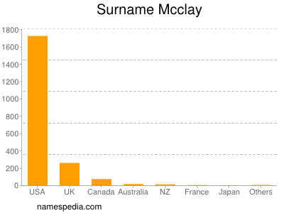 Surname Mcclay