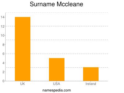 Surname Mccleane
