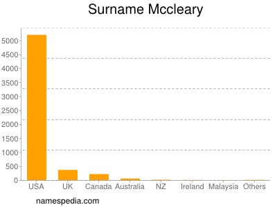Surname Mccleary