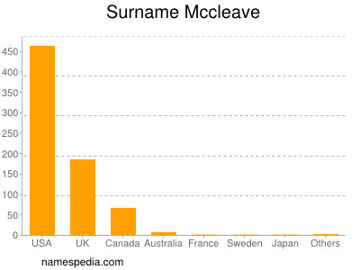 Surname Mccleave