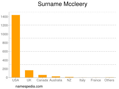 Surname Mccleery