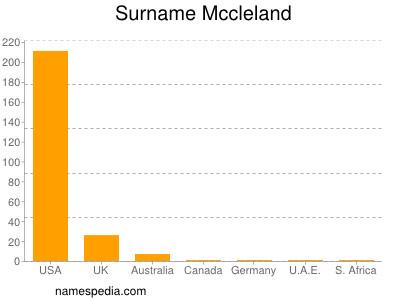 Surname Mccleland