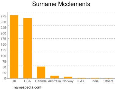 Surname Mcclements