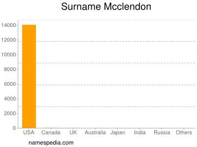 Surname Mcclendon