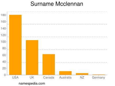 Surname Mcclennan