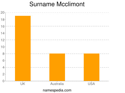 Surname Mcclimont