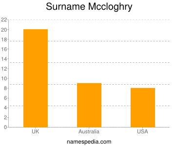 Surname Mccloghry