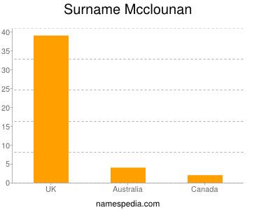Surname Mcclounan
