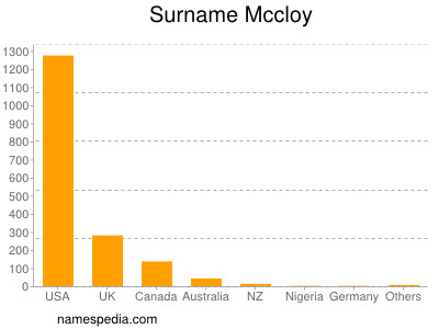 Surname Mccloy