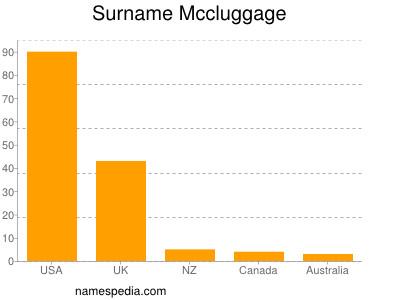 Surname Mccluggage