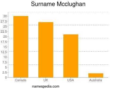 Surname Mcclughan