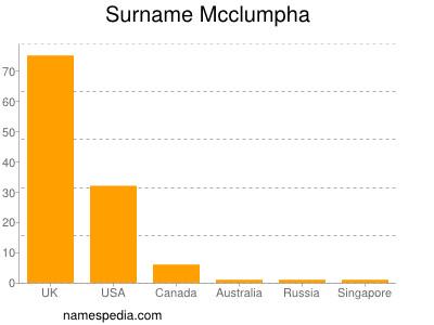 Surname Mcclumpha