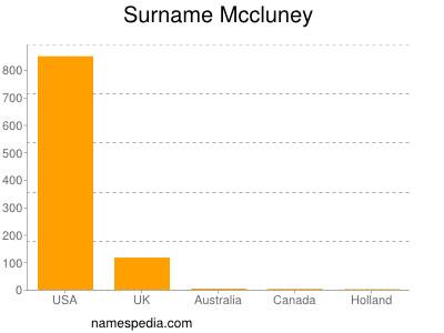Surname Mccluney