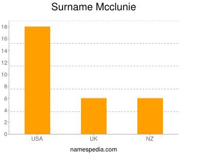 Surname Mcclunie