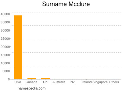 Surname Mcclure
