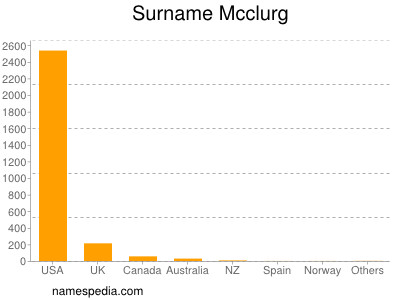 Surname Mcclurg