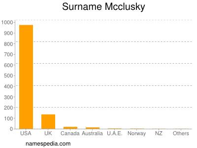 Surname Mcclusky