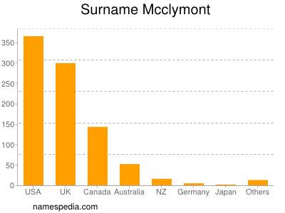 Surname Mcclymont