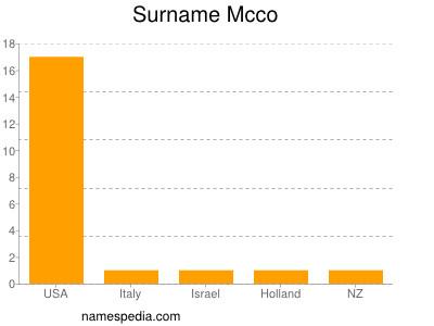 Surname Mcco