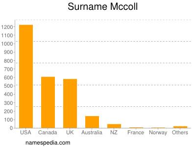 Surname Mccoll