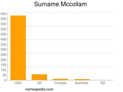 Surname Mccollam