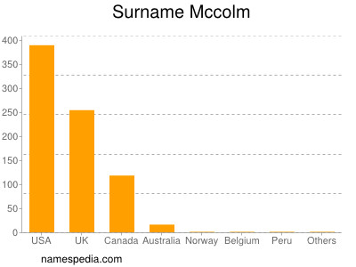 Surname Mccolm
