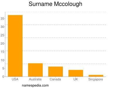 Surname Mccolough