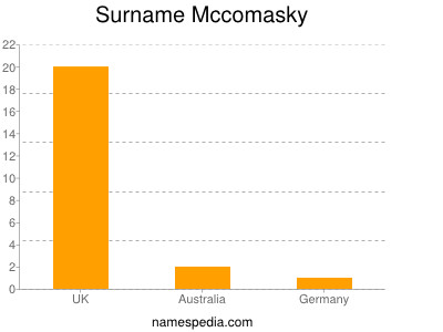 Surname Mccomasky