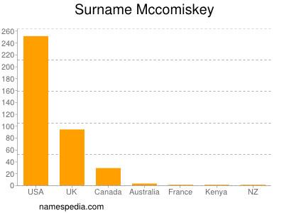 Surname Mccomiskey
