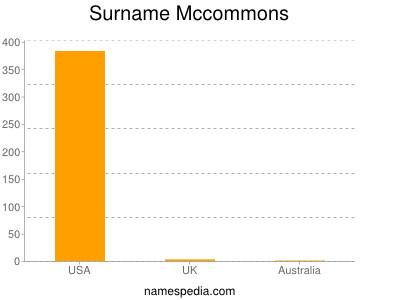 Surname Mccommons