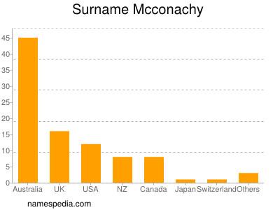 Surname Mcconachy